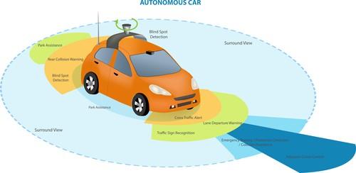 Autonomous Vehicles & Driverless Cars: Potential Problems